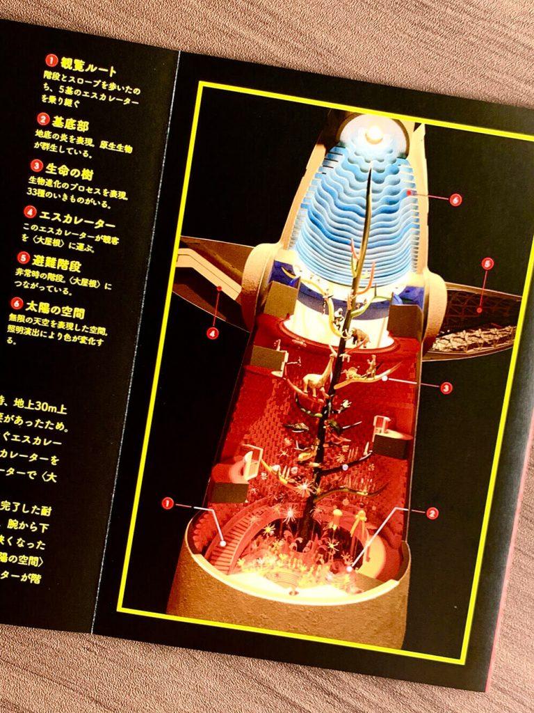 chorareii_towerofthesun_osaka_tarookamoto_brochure_inside